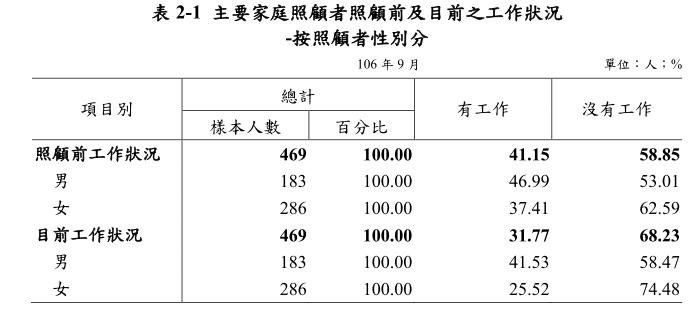 翻攝自 衛生福利部調查報告-106老人狀況調查_主要家庭照顧