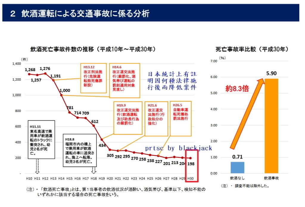 因各種法令執行後,酒駕致死人數統計 翻攝自日本日本警察廳