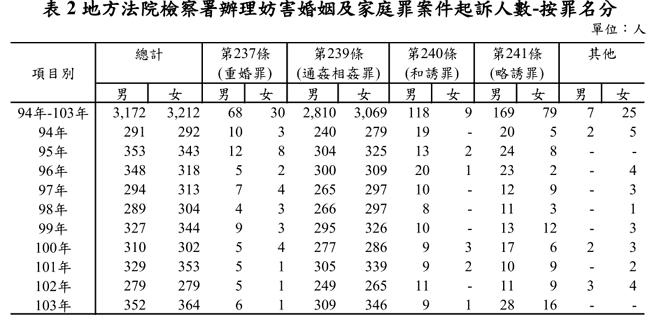 妨害婚姻及家庭罪案件起訴人數統計 翻攝自 法務統計摘要104年8月
