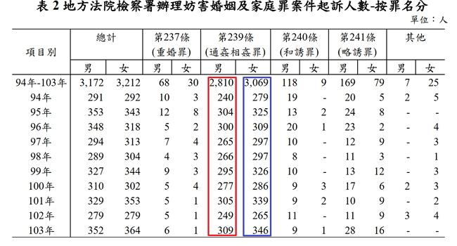 妨害婚姻及家庭罪案件性別統計 翻攝自 法務統計摘要104年8月