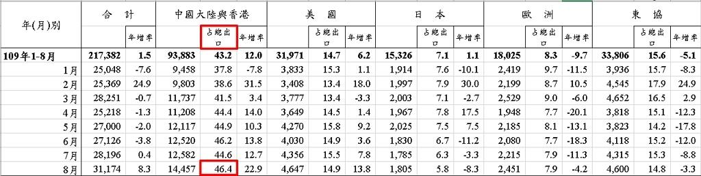財政部公佈的8月海關進出口貿易統計,台灣出口到大陸和香港佔46.4%是10年新高 翻攝財政部網站