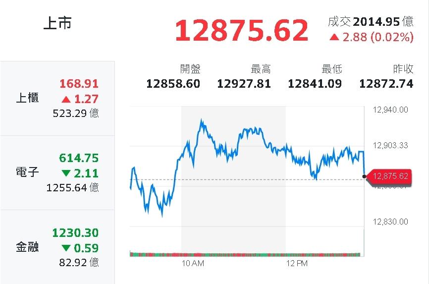 9月18臺灣股市 翻攝 yahoo股市