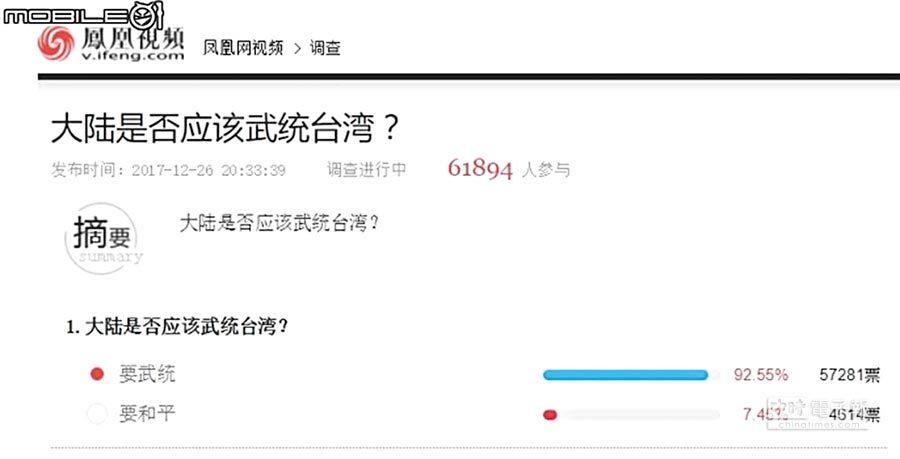 中國時報報導,香港「鳳凰網」推出線上民調問網友,「大陸是否應該武統台灣?」短短時間內6萬人投票,高達92.55%力挺武統,僅7.45%網民表達要和平。但民調隨即被撤下,被認為是有關單位出手管控網上輿論。(摘自鳳凰網)