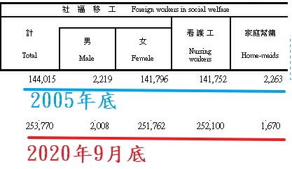 台灣社福移工人數統計(只擷取2005年與2020年9月數據)  翻攝勞動部網站