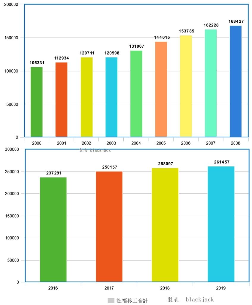 民進黨執政期間,社福移工人數趨勢都是直線上升的 筆者製表 資料來源勞動部